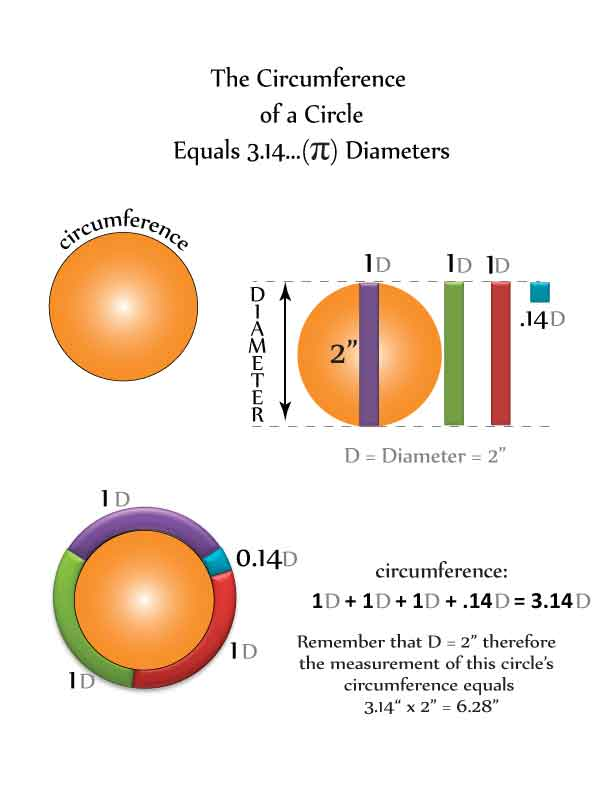 The Diameter of a circle equals 3.14 diameters
