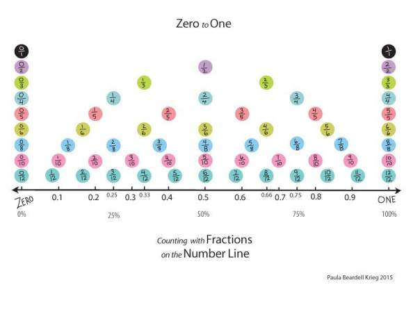 fractions-Zero-to-One