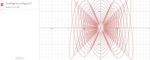 Josh Geisbrecht's Lissajous Curve on Desmos