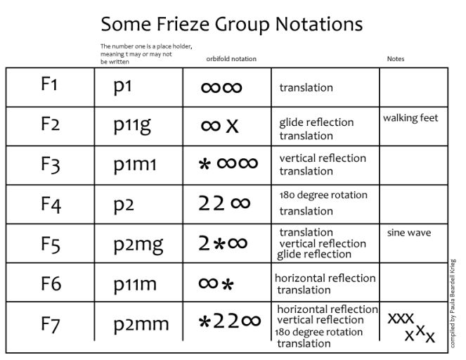 Frieze-Notation